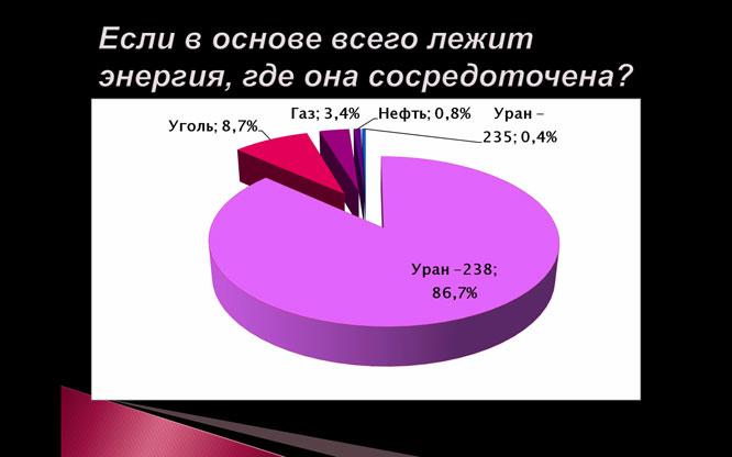 РУССКАЯ ЯДЕРНАЯ ОТРАСЛЬ В МИРОВОМ КОНТЕКСТЕ